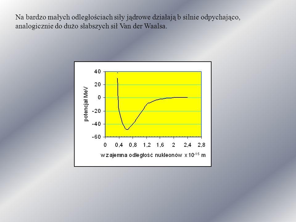 Na bardzo małych odległościach siły jądrowe działają b silnie odpychająco, analogicznie do dużo słabszych sił Van der Waalsa.