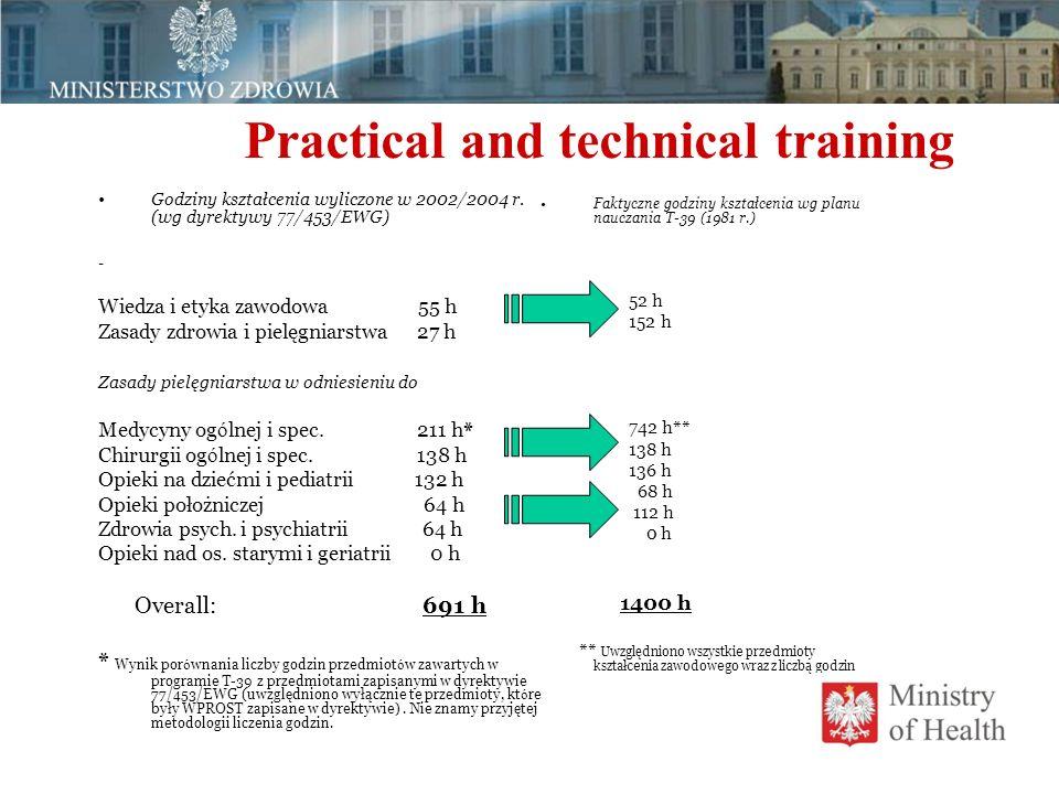 Practical and technical training Godziny kształcenia wyliczone w 2002/2004 r. (wg dyrektywy 77/453/EWG) - Wiedza i etyka zawodowa 55 h Zasady zdrowia