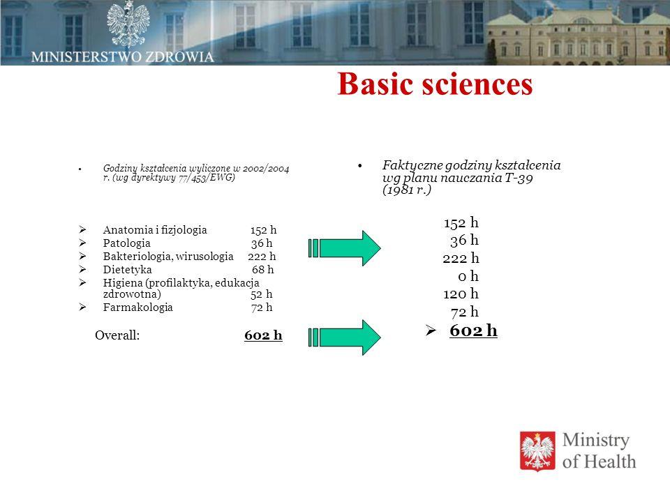 Basic sciences Godziny kształcenia wyliczone w 2002/2004 r. (wg dyrektywy 77/453/EWG)  Anatomia i fizjologia 152 h  Patologia 36 h  Bakteriologia,