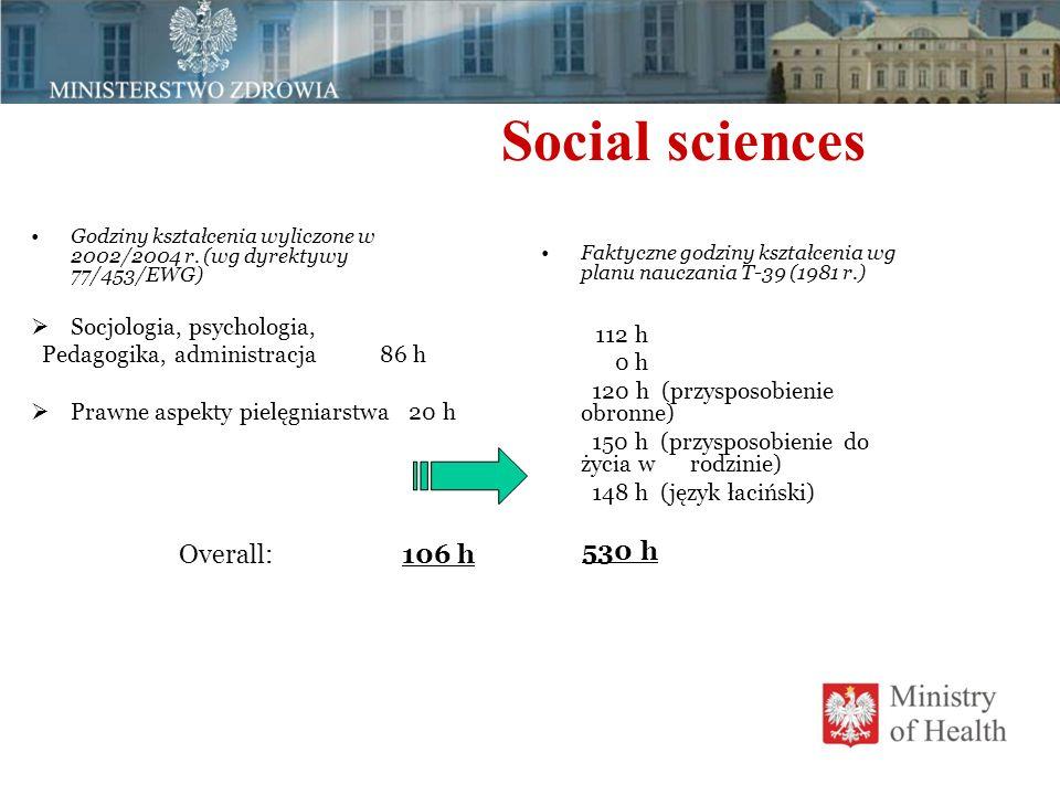 Social sciences Godziny kształcenia wyliczone w 2002/2004 r. (wg dyrektywy 77/453/EWG)  Socjologia, psychologia, Pedagogika, administracja 86 h  Pra
