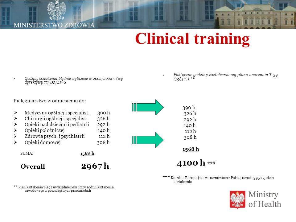 Clinical training Godziny kształcenia błędnie wyliczone w 2002/2004 r. (wg dyrektywy 77/453/EWG Pielęgniarstwo w odniesieniu do:  Medycyny og ó lnej