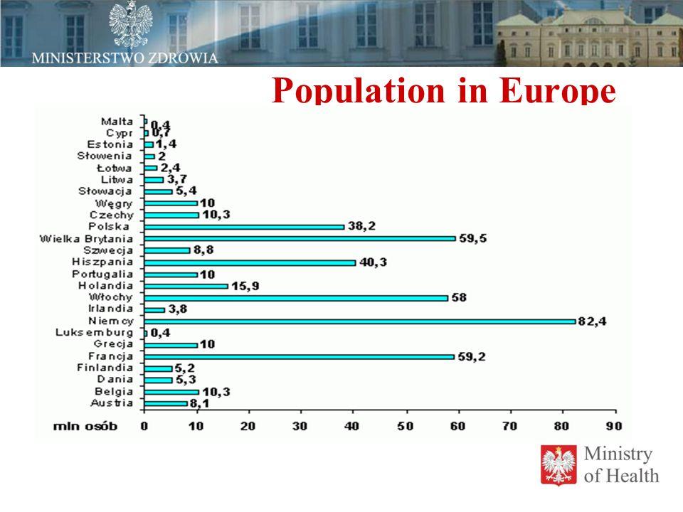 Population in Europe PROJEKT USTAWY O ZAWODACH PIELĘGNIARKI I POŁOŻNEJ Najistotniejsze zmiany