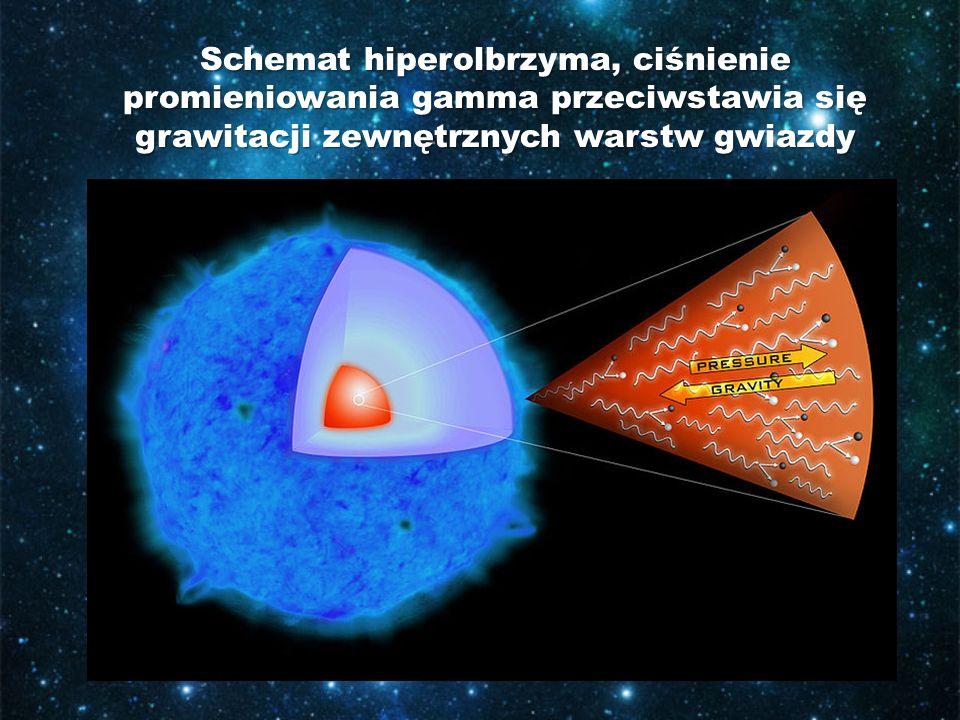 Schemat hiperolbrzyma, ciśnienie promieniowania gamma przeciwstawia się grawitacji zewnętrznych warstw gwiazdy