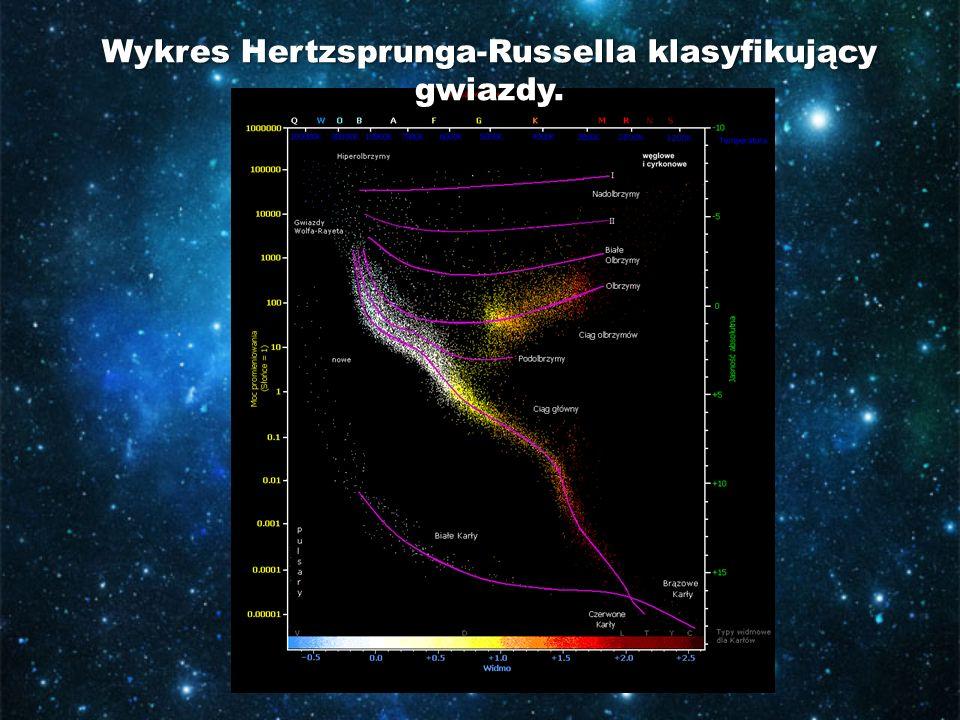 Powyższy wykres przedstawia kolejne fazy.