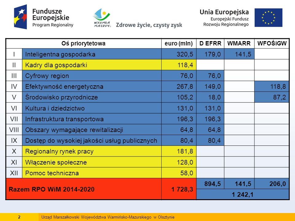 13Urząd Marszałkowski Województwa Warmińsko-Mazurskiego w Olsztynie Konkursy planowane w 2016 r.