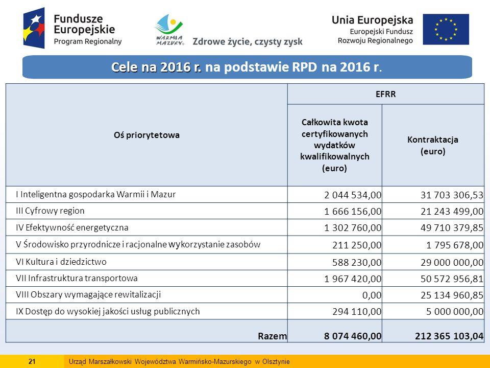 21Urząd Marszałkowski Województwa Warmińsko-Mazurskiego w Olsztynie Cele na 2016 r.