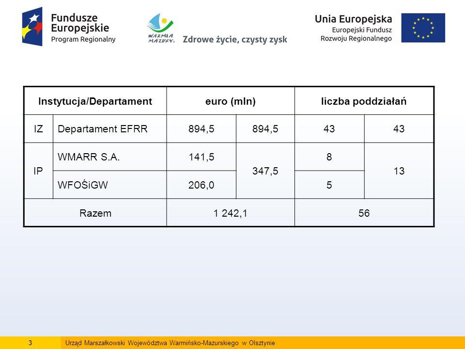14Urząd Marszałkowski Województwa Warmińsko-Mazurskiego w Olsztynie Konkursy planowane w 2016 r.