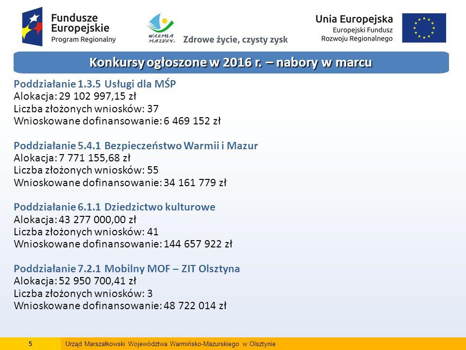 16Urząd Marszałkowski Województwa Warmińsko-Mazurskiego w Olsztynie Konkursy planowane w 2016 roku – nabory we wrześniu (2) Poddziałanie 6.1.3 Instytucje kultury – ZIT bis Ełk Alokacja: 6 484 046,68 zł Rozbudowa, modernizacja, przebudowa instytucji kultury, w tym zakup trwałego wyposażenia, konserwacja muzealiów, starodruków oraz inwestycje związane z wykorzystaniem i rozwojem aplikacji i usług teleinformatycznych, a także rozwojem treści cyfrowych związanych z kulturą i turystyką.