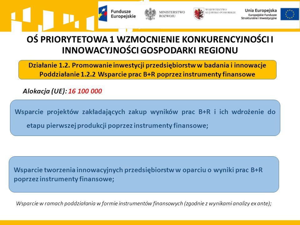 OŚ PRIORYTETOWA 1 WZMOCNIENIE KONKURENCYJNOŚCI I INNOWACYJNOŚCI GOSPODARKI REGIONU Alokacja (UE): 16 100 000 Działanie 1.2.