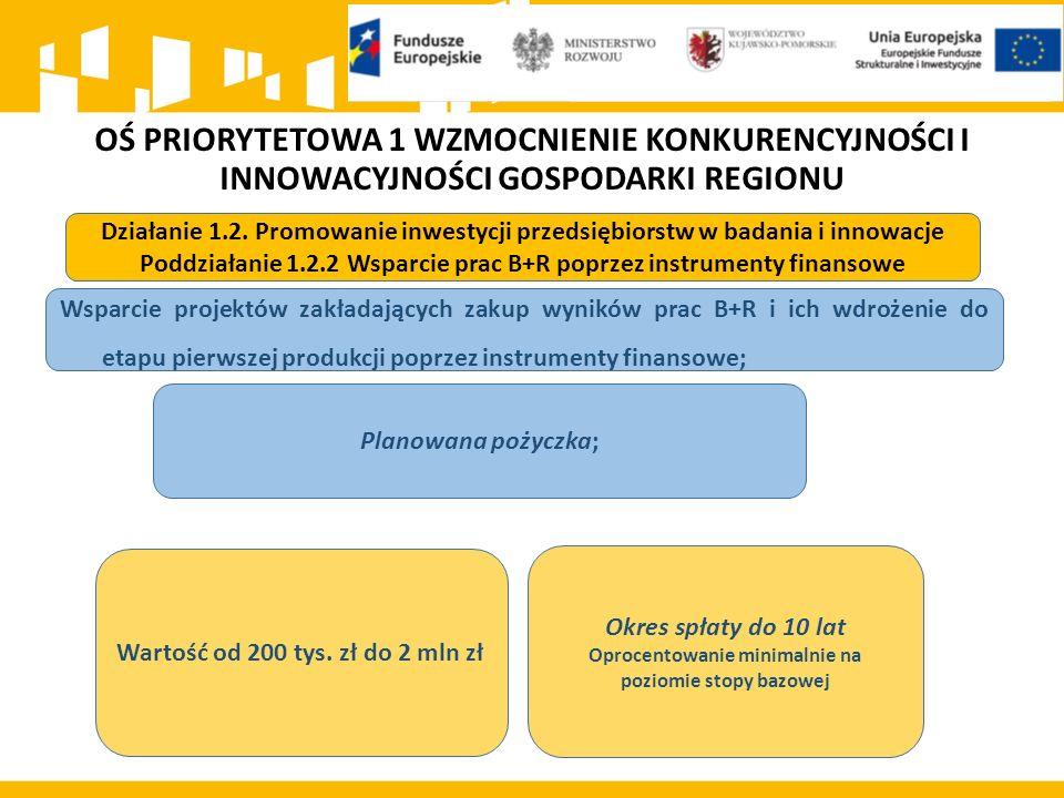 OŚ PRIORYTETOWA 1 WZMOCNIENIE KONKURENCYJNOŚCI I INNOWACYJNOŚCI GOSPODARKI REGIONU Działanie 1.2. Promowanie inwestycji przedsiębiorstw w badania i in