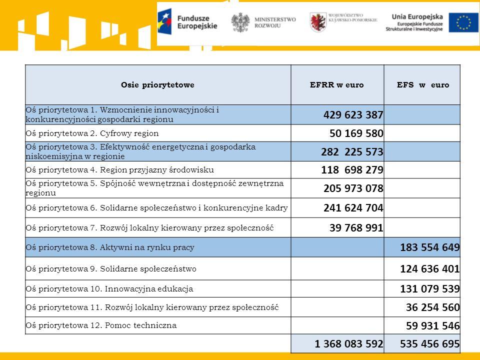 Osie priorytetoweEFRR w euro EFS w euro Oś priorytetowa 1. Wzmocnienie innowacyjności i konkurencyjności gospodarki regionu 429 623 387 Oś priorytetow