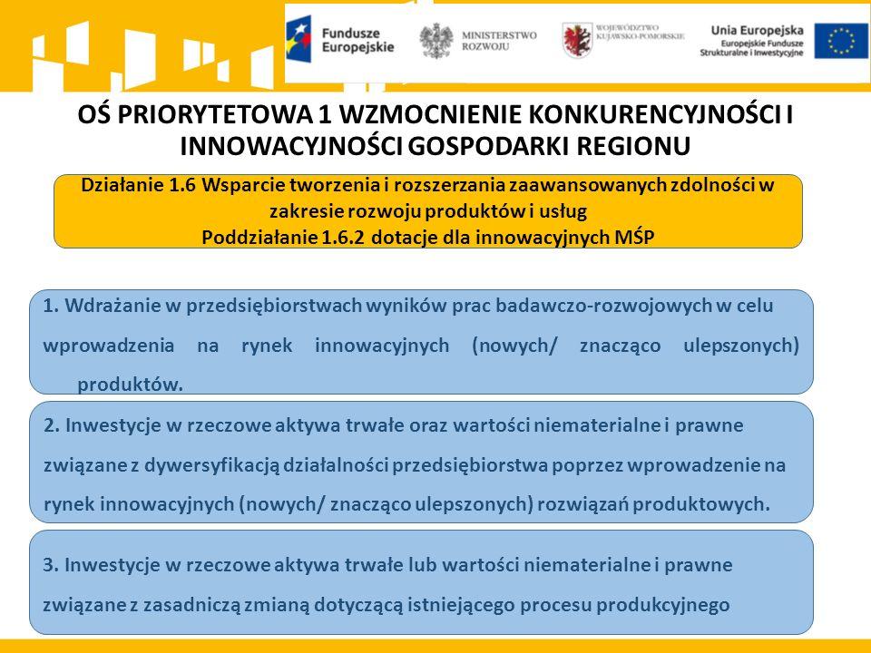 OŚ PRIORYTETOWA 1 WZMOCNIENIE KONKURENCYJNOŚCI I INNOWACYJNOŚCI GOSPODARKI REGIONU Działanie 1.6 Wsparcie tworzenia i rozszerzania zaawansowanych zdolności w zakresie rozwoju produktów i usług Poddziałanie 1.6.2 dotacje dla innowacyjnych MŚP 1.