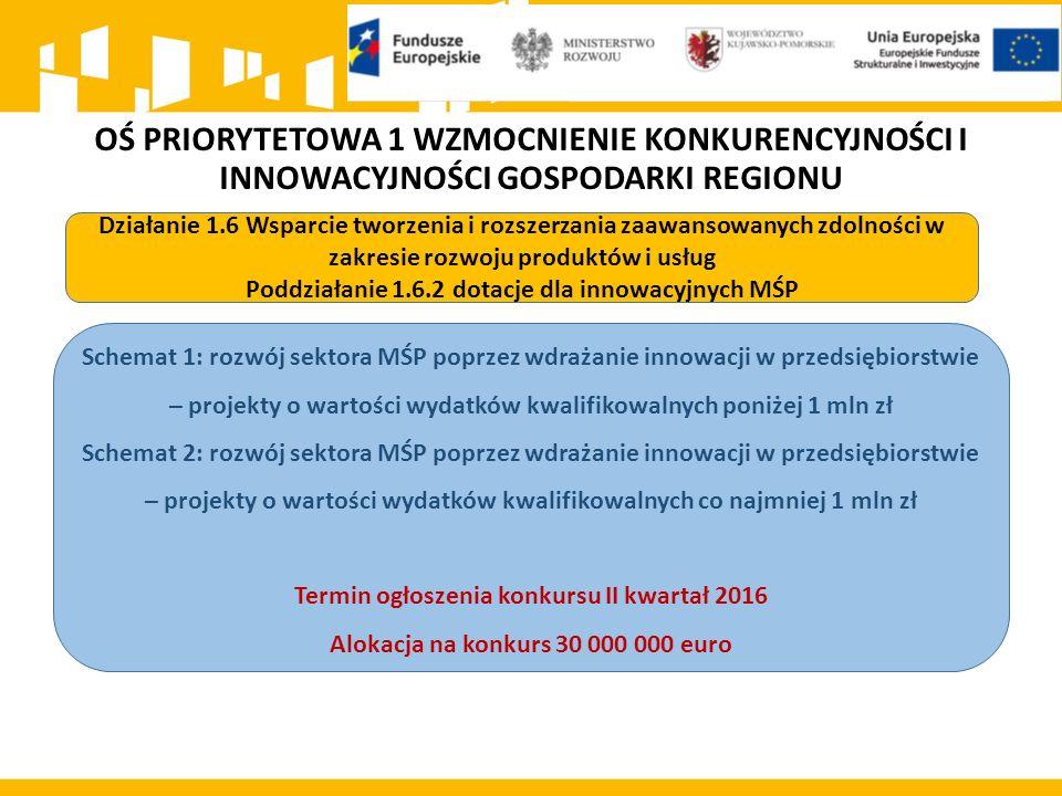 OŚ PRIORYTETOWA 1 WZMOCNIENIE KONKURENCYJNOŚCI I INNOWACYJNOŚCI GOSPODARKI REGIONU Działanie 1.6 Wsparcie tworzenia i rozszerzania zaawansowanych zdolności w zakresie rozwoju produktów i usług Poddziałanie 1.6.2 dotacje dla innowacyjnych MŚP Schemat 1: rozwój sektora MŚP poprzez wdrażanie innowacji w przedsiębiorstwie – projekty o wartości wydatków kwalifikowalnych poniżej 1 mln zł Schemat 2: rozwój sektora MŚP poprzez wdrażanie innowacji w przedsiębiorstwie – projekty o wartości wydatków kwalifikowalnych co najmniej 1 mln zł Termin ogłoszenia konkursu II kwartał 2016 Alokacja na konkurs 30 000 000 euro