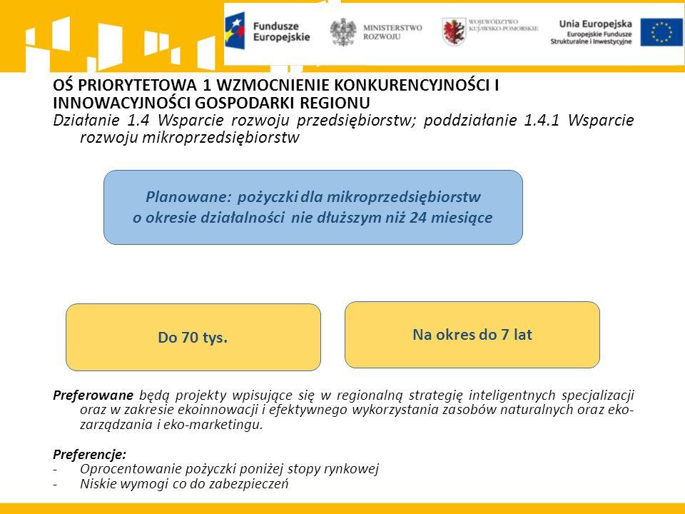 OŚ PRIORYTETOWA 1 WZMOCNIENIE KONKURENCYJNOŚCI I INNOWACYJNOŚCI GOSPODARKI REGIONU Działanie 1.4 Wsparcie rozwoju przedsiębiorstw; poddziałanie 1.4.1 Wsparcie rozwoju mikroprzedsiębiorstw Preferowane będą projekty wpisujące się w regionalną strategię inteligentnych specjalizacji oraz w zakresie ekoinnowacji i efektywnego wykorzystania zasobów naturalnych oraz eko- zarządzania i eko-marketingu.