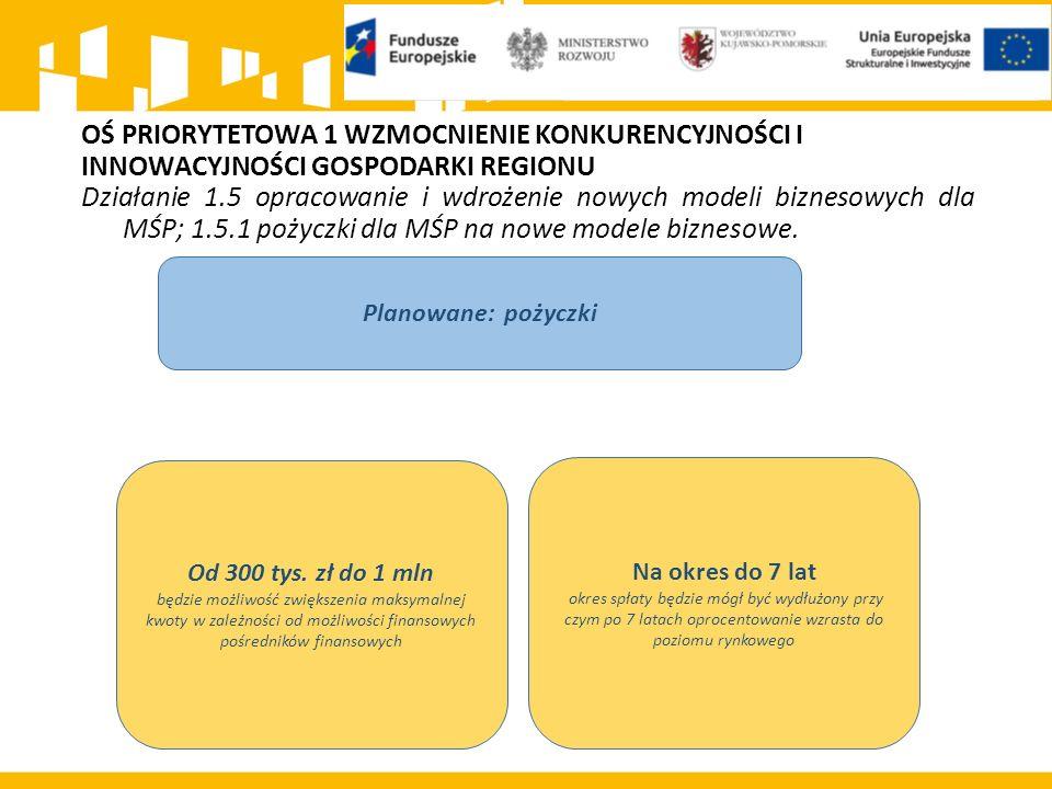 OŚ PRIORYTETOWA 1 WZMOCNIENIE KONKURENCYJNOŚCI I INNOWACYJNOŚCI GOSPODARKI REGIONU Działanie 1.5 opracowanie i wdrożenie nowych modeli biznesowych dla MŚP; 1.5.1 pożyczki dla MŚP na nowe modele biznesowe.