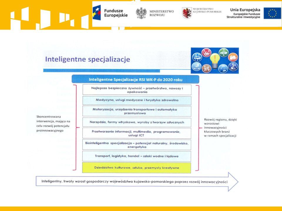 OŚ PRIORYTETOWA 1 WZMOCNIENIE KONKURENCYJNOŚCI I INNOWACYJNOŚCI GOSPODARKI REGIONU Działanie 1.5 opracowanie i wdrożenie nowych modeli biznesowych dla MŚP; 1.5.2 Wsparcie procesu umiędzynarodowienia przedsiębiorstw; Na eksport.