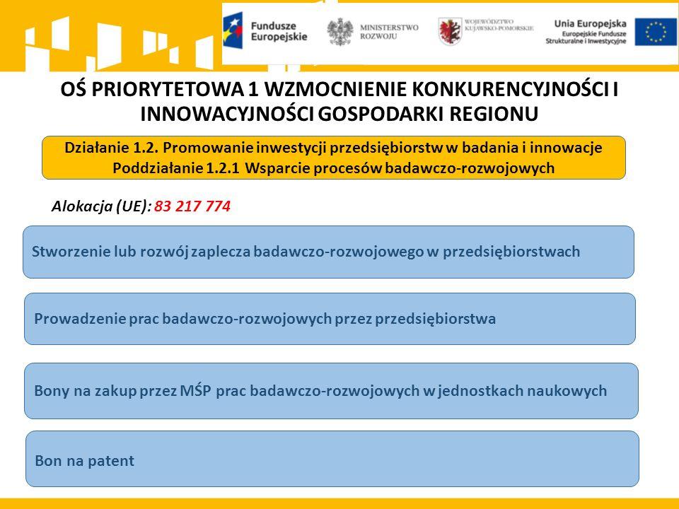 OŚ PRIORYTETOWA 1 WZMOCNIENIE KONKURENCYJNOŚCI I INNOWACYJNOŚCI GOSPODARKI REGIONU Alokacja (UE): 83 217 774 Działanie 1.2.