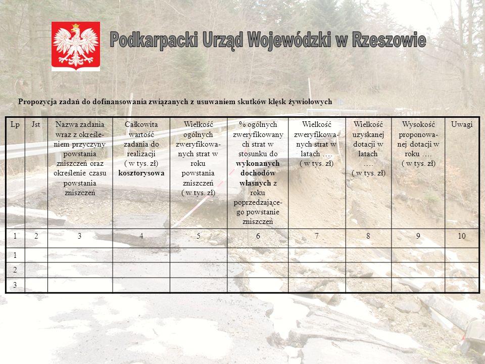 Pod koniec roku na podstawie pisma Ministra Spraw Wewnętrznych i Administracji Wojewoda przesyła do jednostek samorządu terytorialnego tabelę z prośbą o przedstawienie listy zadań priorytetowych planowanych do wykonania w kolejnym roku.