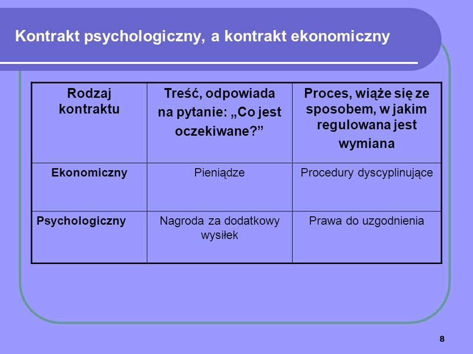 """8 Kontrakt psychologiczny, a kontrakt ekonomiczny Rodzaj kontraktu Treść, odpowiada na pytanie: """"Co jest oczekiwane Proces, wiąże się ze sposobem, w jakim regulowana jest wymiana EkonomicznyPieniądzeProcedury dyscyplinujące PsychologicznyNagroda za dodatkowy wysiłek Prawa do uzgodnienia"""