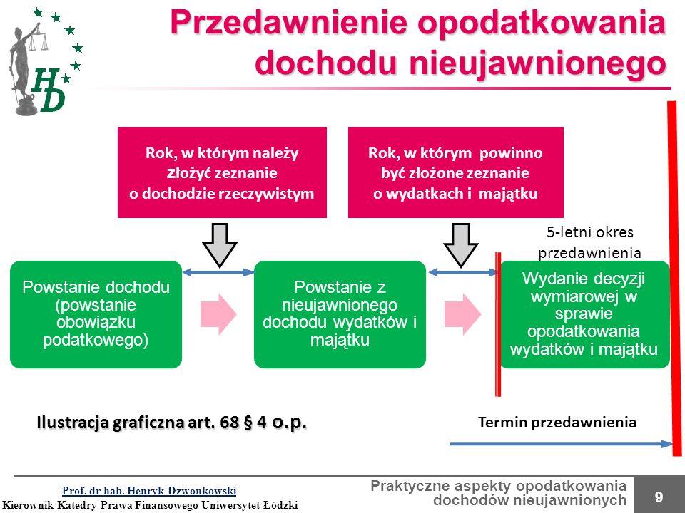 Praktyczne aspekty opodatkowania dochodów nieujawnionych 9 Przedawnienie opodatkowania dochodu nieujawnionego Powstanie dochodu (powstanie obowiązku p