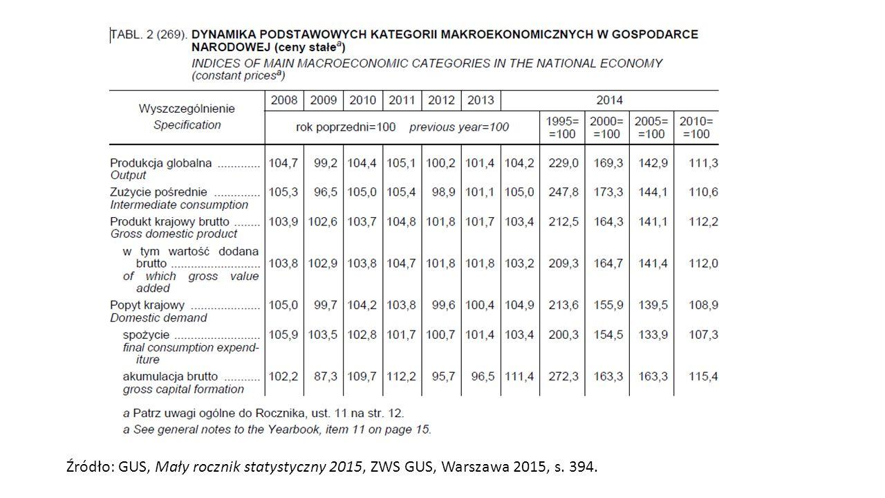 Źródło: GUS, Mały rocznik statystyczny 2015, ZWS GUS, Warszawa 2015, s. 394.