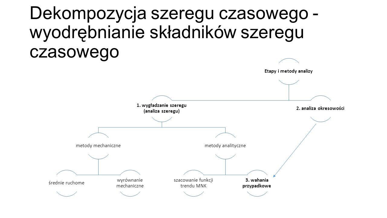 Dekompozycja szeregu czasowego - wyodrębnianie składników szeregu czasowego Etapy i metody analizy 1. wygładzanie szeregu (analiza szeregu) metody mec