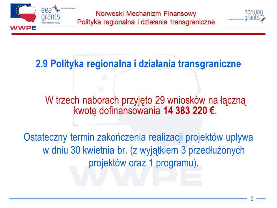 Norweski Mechanizm Finansowy Polityka regionalna i działania transgraniczne 2 2.9 Polityka regionalna i działania transgraniczne W trzech naborach przyjęto 29 wniosków na łączną kwotę dofinansowania 14 383 220 €.