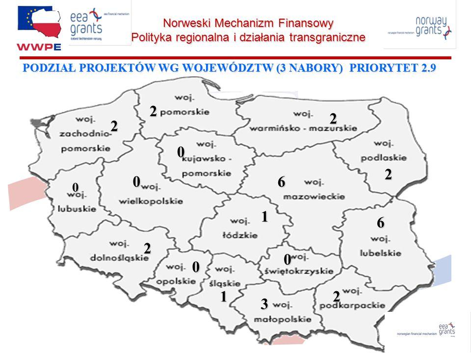 Norweski Mechanizm Finansowy Polityka regionalna i działania transgraniczne Zakres projektów w Priorytecie 2.9 NMF: Tworzenie i wdrażanie programów współpracy transgranicznej mających na celu poprawę funkcjonowania administracji samorządowej i pobudzenie inicjatyw społecznych, Transfer wiedzy z regionów lepiej do słabiej rozwiniętych, Promowanie rozwoju regionalnego i lokalnego w Polsce, Zapewnienie rozwoju systemu komunikowania się i wymiany informacji, Współpraca w zakresie transgranicznej turystyki ekologicznej, Szkolenia dla pracowników administracji rządowej i samorządowej w krajach EOG, mające na celu podwyższenie kwalifikacji zawodowych.