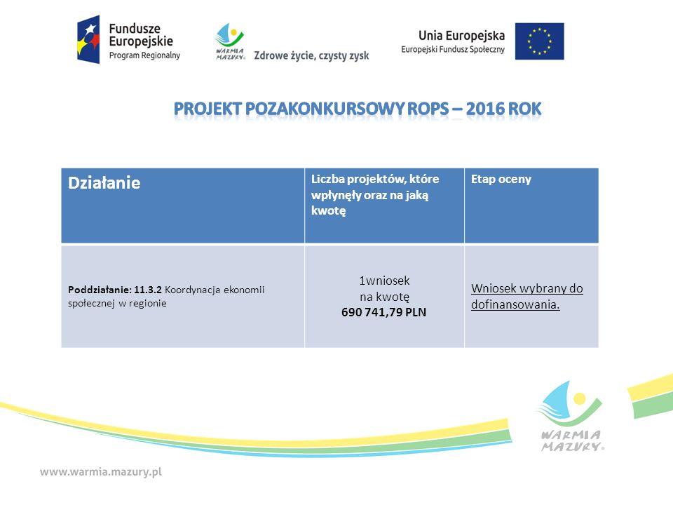 Działanie Liczba projektów, które wpłynęły oraz na jaką kwotę Etap oceny Poddziałanie: 11.3.2 Koordynacja ekonomii społecznej w regionie 1wniosek na kwotę 690 741,79 PLN Wniosek wybrany do dofinansowania.