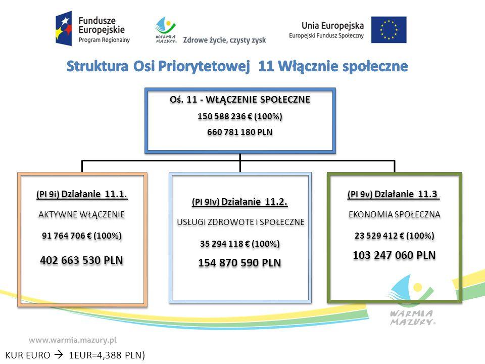 Oś. 11 - WŁĄCZENIE SPOŁECZNE 150 588 236 € (100%) 660 781 180 PLN (PI 9i) Działanie 11.1.
