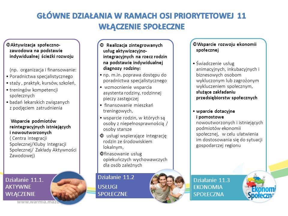 Aktywizacja społeczno- zawodowa na podstawie indywidualnej ścieżki rozwoju (np.