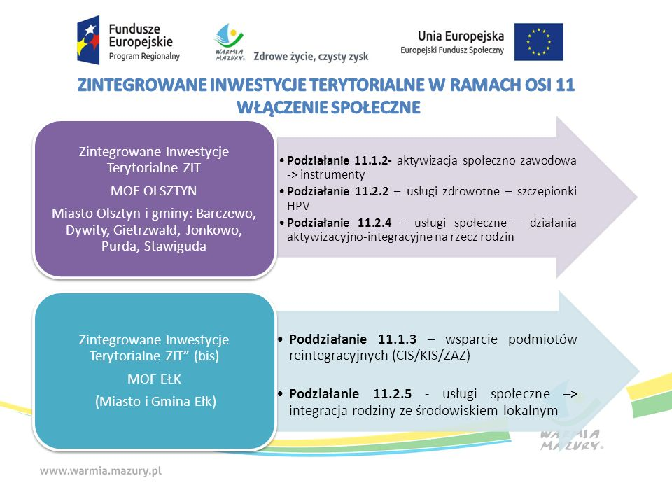 Podziałanie 11.1.2- aktywizacja społeczno zawodowa -> instrumenty Podziałanie 11.2.2 – usługi zdrowotne – szczepionki HPV Podziałanie 11.2.4 – usługi społeczne – działania aktywizacyjno-integracyjne na rzecz rodzin Zintegrowane Inwestycje Terytorialne ZIT MOF OLSZTYN Miasto Olsztyn i gminy: Barczewo, Dywity, Gietrzwałd, Jonkowo, Purda, Stawiguda Poddziałanie 11.1.3 – wsparcie podmiotów reintegracyjnych (CIS/KIS/ZAZ) Podziałanie 11.2.5 - usługi społeczne –> integracja rodziny ze środowiskiem lokalnym Zintegrowane Inwestycje Terytorialne ZIT (bis) MOF EŁK (Miasto i Gmina Ełk)