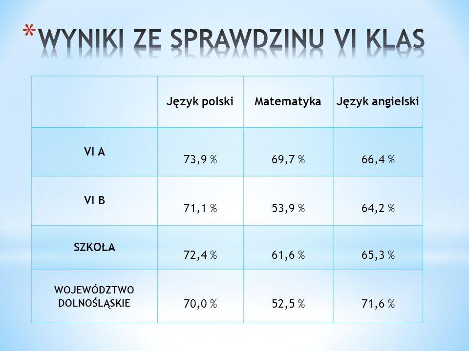 Język polskiMatematykaJęzyk angielski VI A 73,9 % 69,7 % 66,4 % VI B 71,1 % 53,9 % 64,2 % SZKOŁA 72,4 % 61,6 % 65,3 % WOJEWÓDZTWO DOLNOŚLĄSKIE 70,0 % 52,5 % 71,6 %