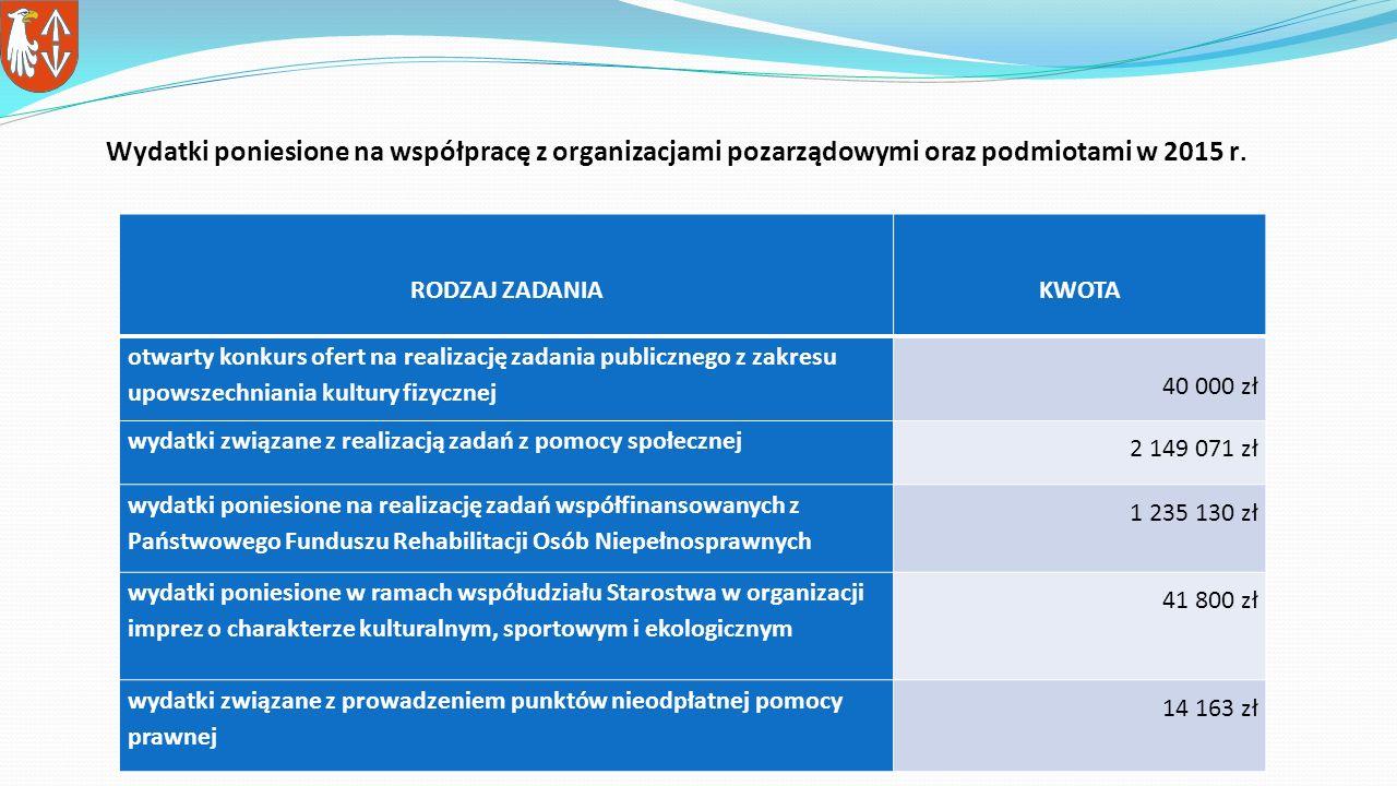 Wydatki poniesione na współpracę z organizacjami pozarządowymi oraz podmiotami w 2015 r.