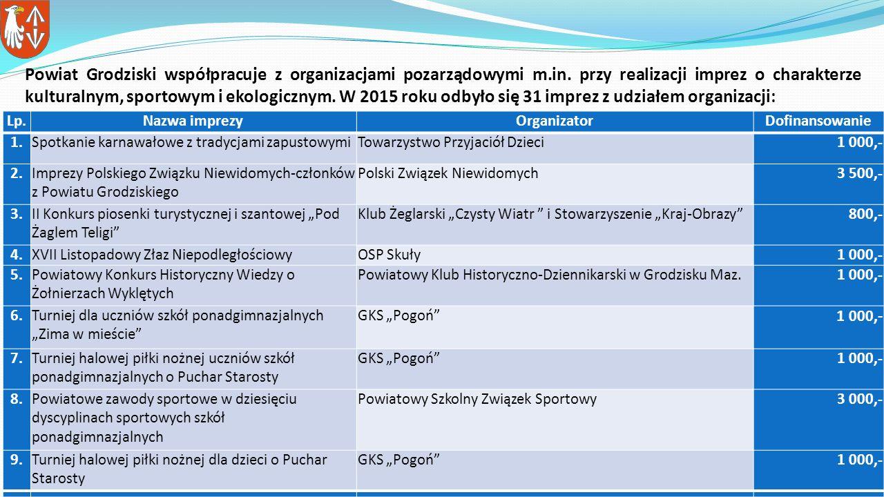 Powiat Grodziski współpracuje z organizacjami pozarządowymi m.in.