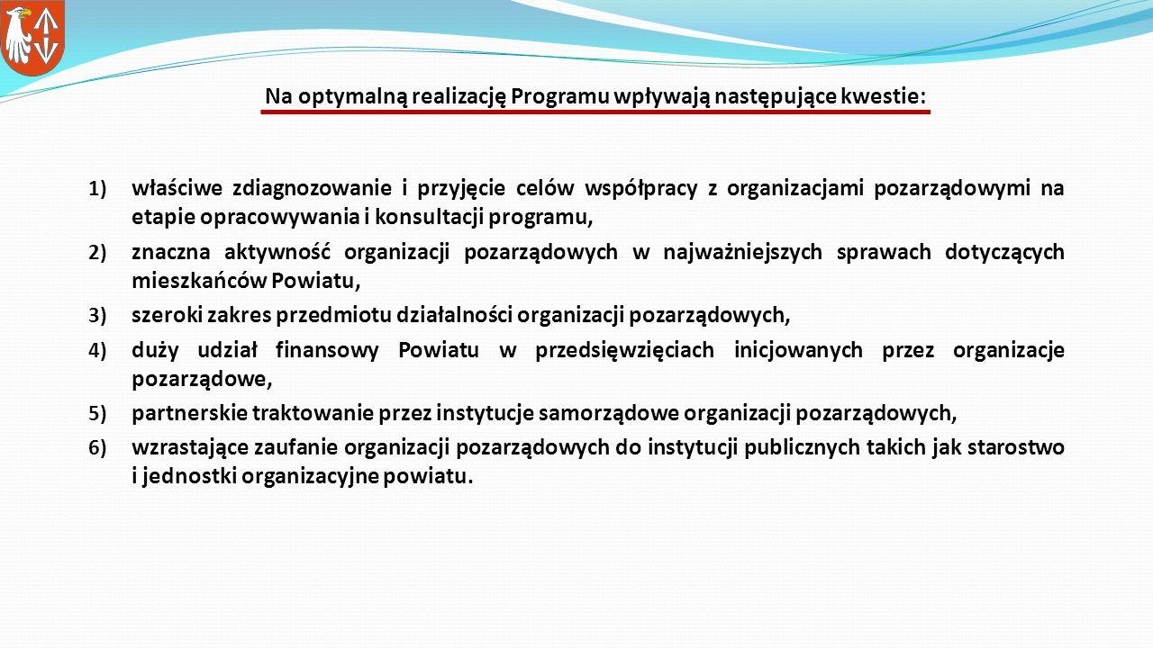 1) właściwe zdiagnozowanie i przyjęcie celów współpracy z organizacjami pozarządowymi na etapie opracowywania i konsultacji programu, 2) znaczna aktywność organizacji pozarządowych w najważniejszych sprawach dotyczących mieszkańców Powiatu, 3) szeroki zakres przedmiotu działalności organizacji pozarządowych, 4) duży udział finansowy Powiatu w przedsięwzięciach inicjowanych przez organizacje pozarządowe, 5) partnerskie traktowanie przez instytucje samorządowe organizacji pozarządowych, 6) wzrastające zaufanie organizacji pozarządowych do instytucji publicznych takich jak starostwo i jednostki organizacyjne powiatu.