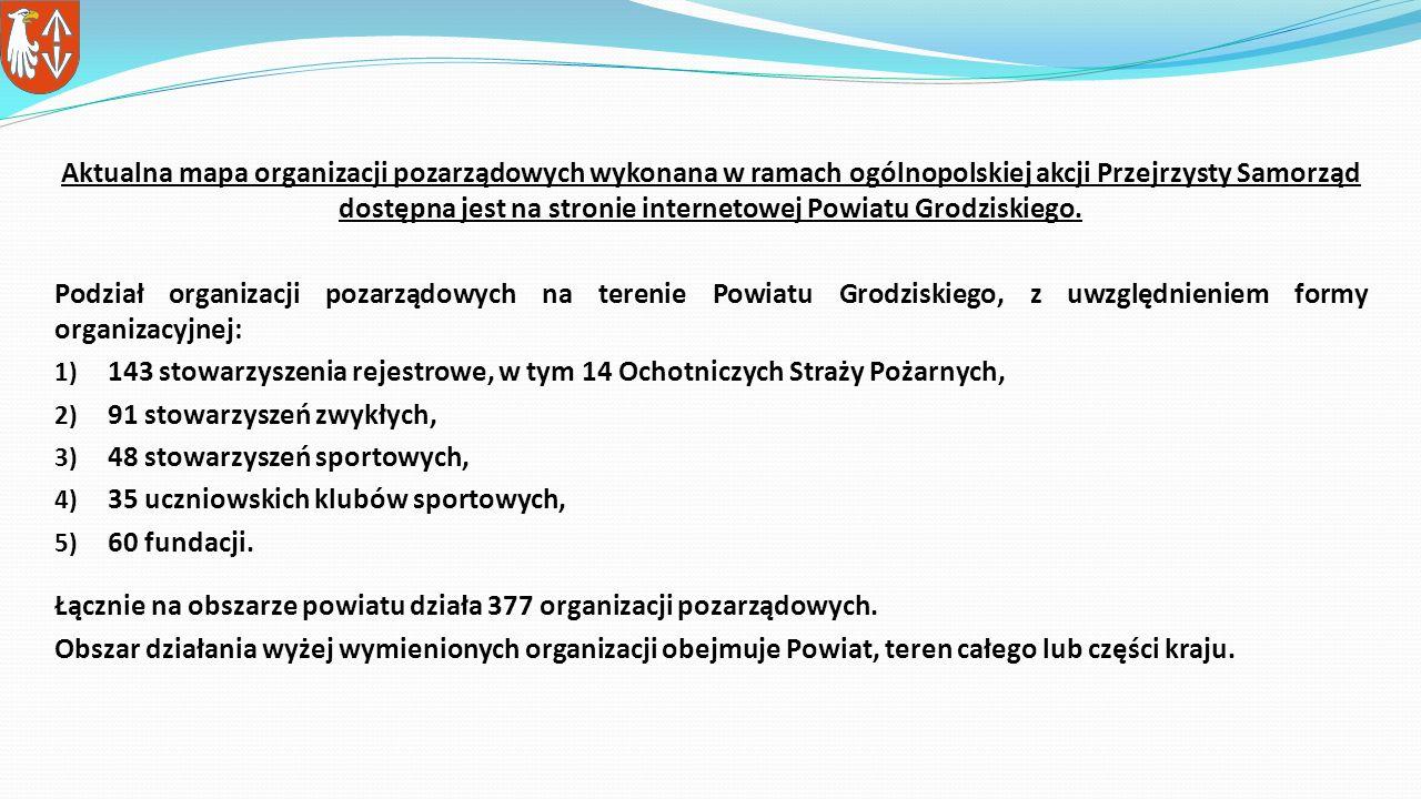 Aktualna mapa organizacji pozarządowych wykonana w ramach ogólnopolskiej akcji Przejrzysty Samorząd dostępna jest na stronie internetowej Powiatu Grodziskiego.