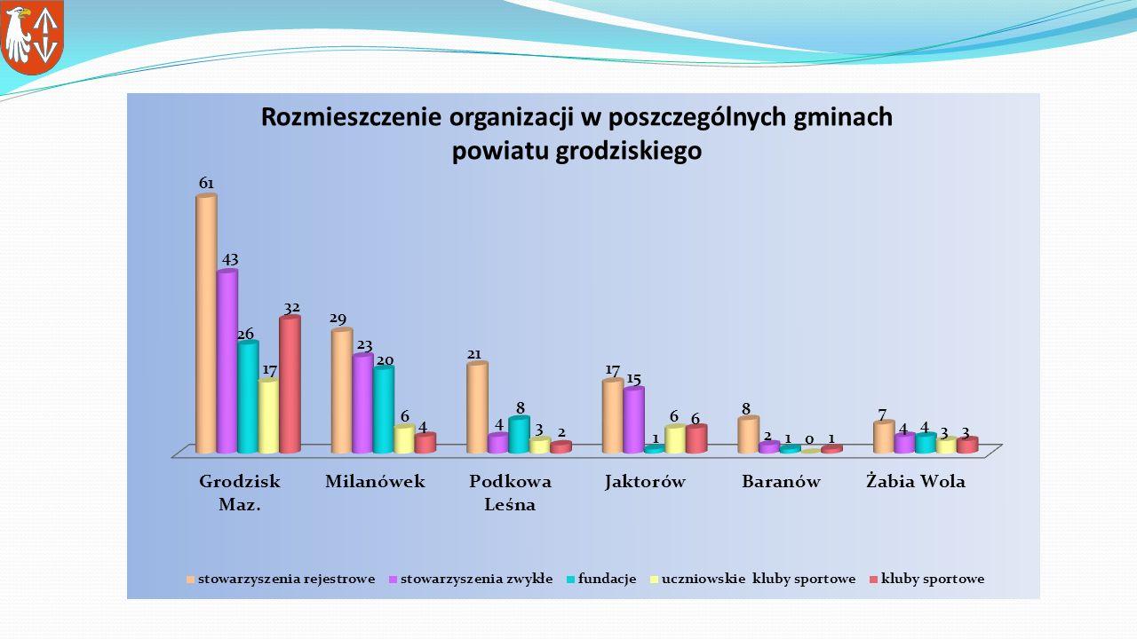 Rozmieszczenie organizacji w poszczególnych gminach powiatu grodziskiego
