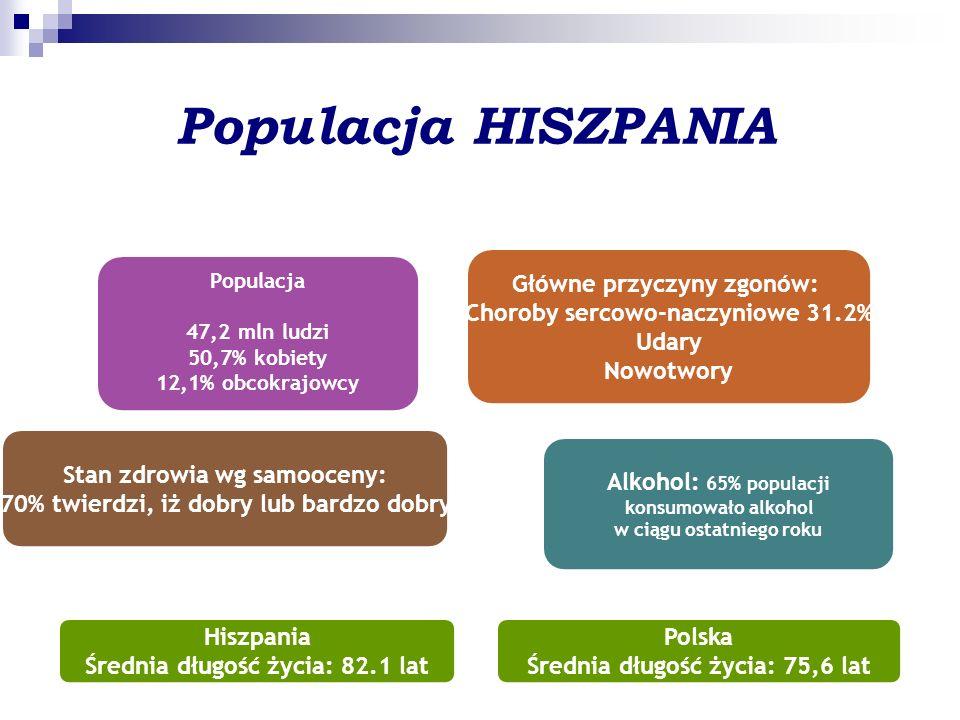 Główne przyczyny zgonów: Choroby sercowo-naczyniowe 31.2% Udary Nowotwory Hiszpania Średnia długość życia: 82.1 lat Stan zdrowia wg samooceny: 70% twierdzi, iż dobry lub bardzo dobry Populacja 47,2 mln ludzi 50,7% kobiety 12,1% obcokrajowcy Populacja HISZPANIA Alkohol: 65% populacji konsumowało alkohol w ciągu ostatniego roku Polska Średnia długość życia: 75,6 lat