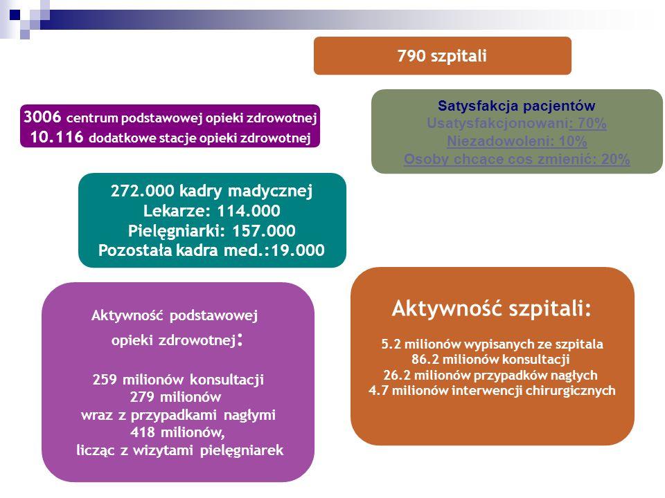 790 szpitali 3006 centrum podstawowej opieki zdrowotnej 10.116 dodatkowe stacje opieki zdrowotnej 272.000 kadry madycznej Lekarze: 114.000 Pielęgniarki: 157.000 Pozostała kadra med.:19.000 Satysfakcja pacjentów Usatysfakcjonowani: 70% Niezadowoleni: 10% Osoby chcące cos zmienić: 20% Aktywność szpitali: 5.2 milionów wypisanych ze szpitala 86.2 milionów konsultacji 26.2 milionów przypadków nagłych 4.7 milionów interwencji chirurgicznych Aktywność podstawowej opieki zdrowotnej : 259 milionów konsultacji 279 milionów wraz z przypadkami nagłymi 418 milionów, licząc z wizytami pielęgniarek
