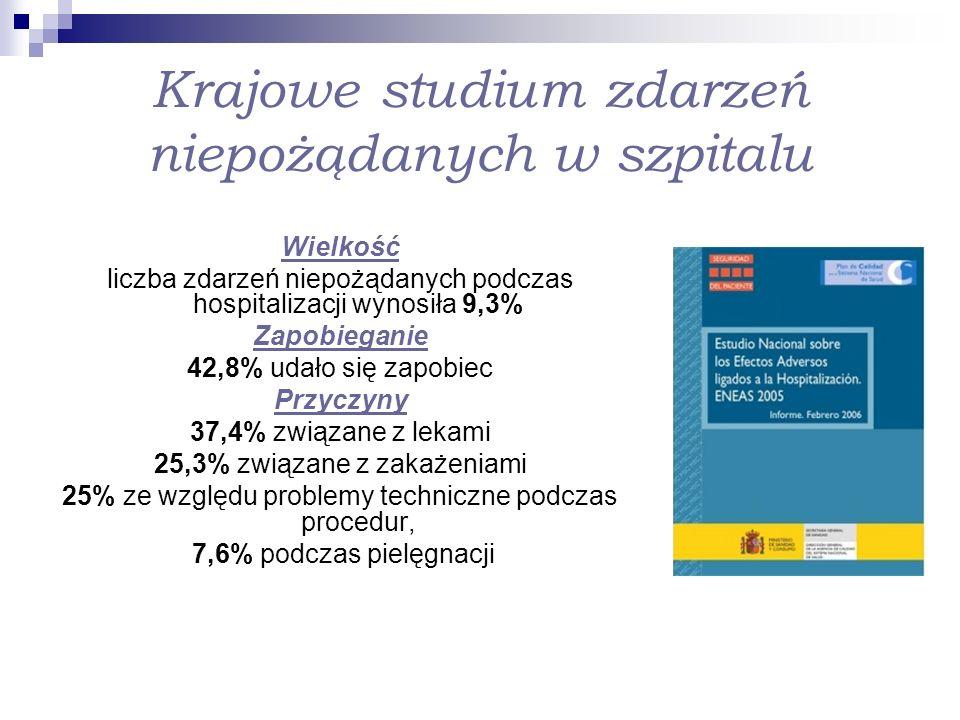 Wpływ związany z: 66,3% wykonywaniem dodatkowych procedur (np.