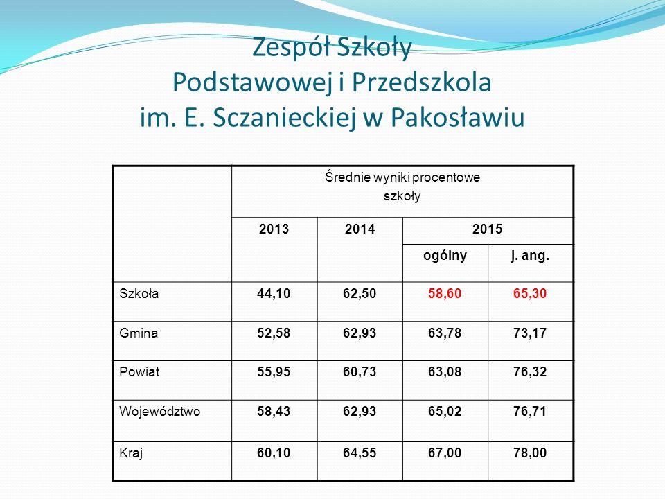 Zespół Szkoły Podstawowej i Przedszkola im. E.