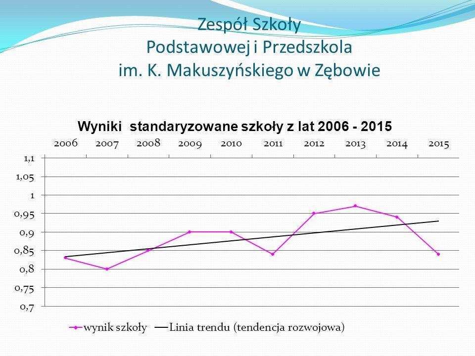 Zespół Szkoły Podstawowej i Przedszkola im. K. Makuszyńskiego w Zębowie
