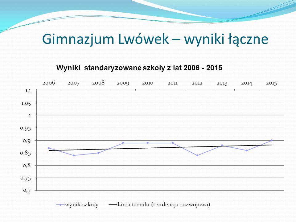 Gimnazjum Lwówek – wyniki łączne