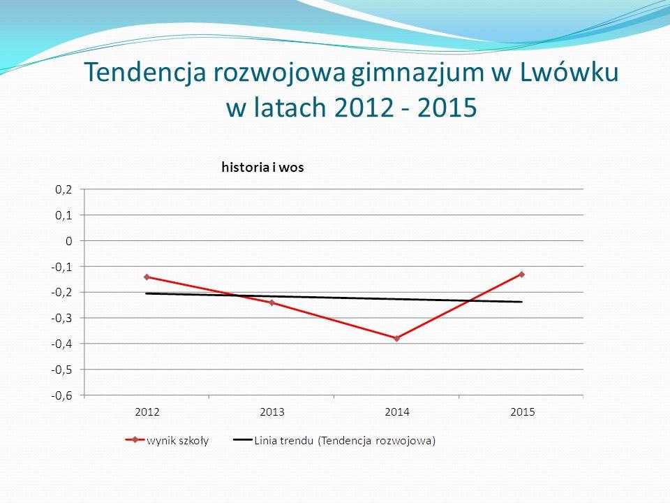 Tendencja rozwojowa gimnazjum w Lwówku w latach 2012 - 2015