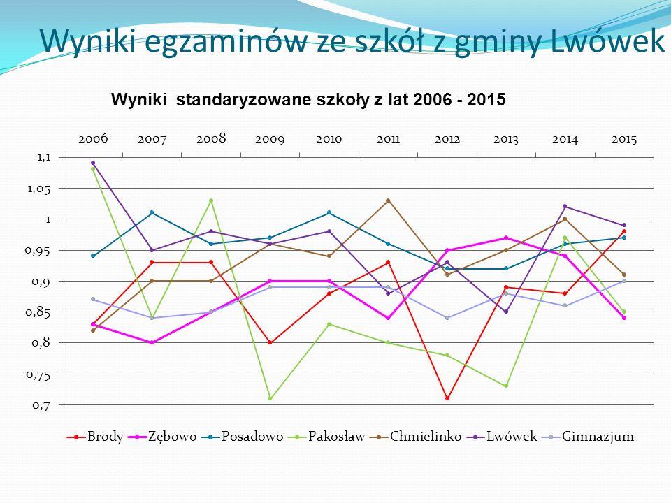 Wyniki egzaminów ze szkół z gminy Lwówek