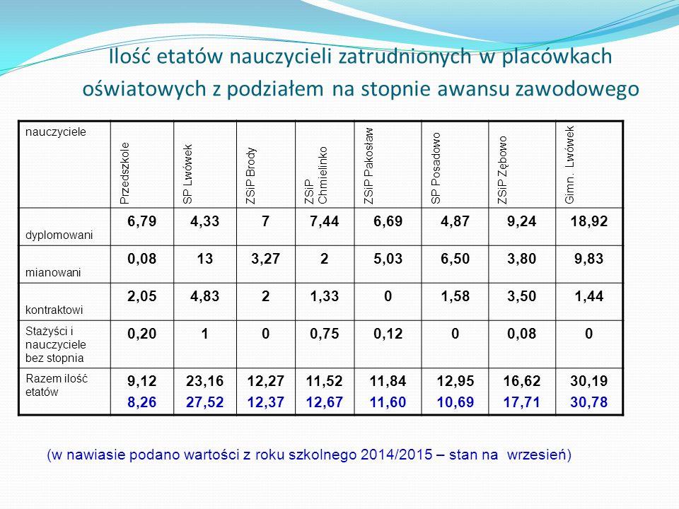 Ilość etatów nauczycieli zatrudnionych w placówkach oświatowych z podziałem na stopnie awansu zawodowego nauczyciele Przedszkole SP Lwówek ZSiP Brody ZSiP Chmielinko ZSiP Pakosław SP Posadowo ZSiP Zębowo Gimn.
