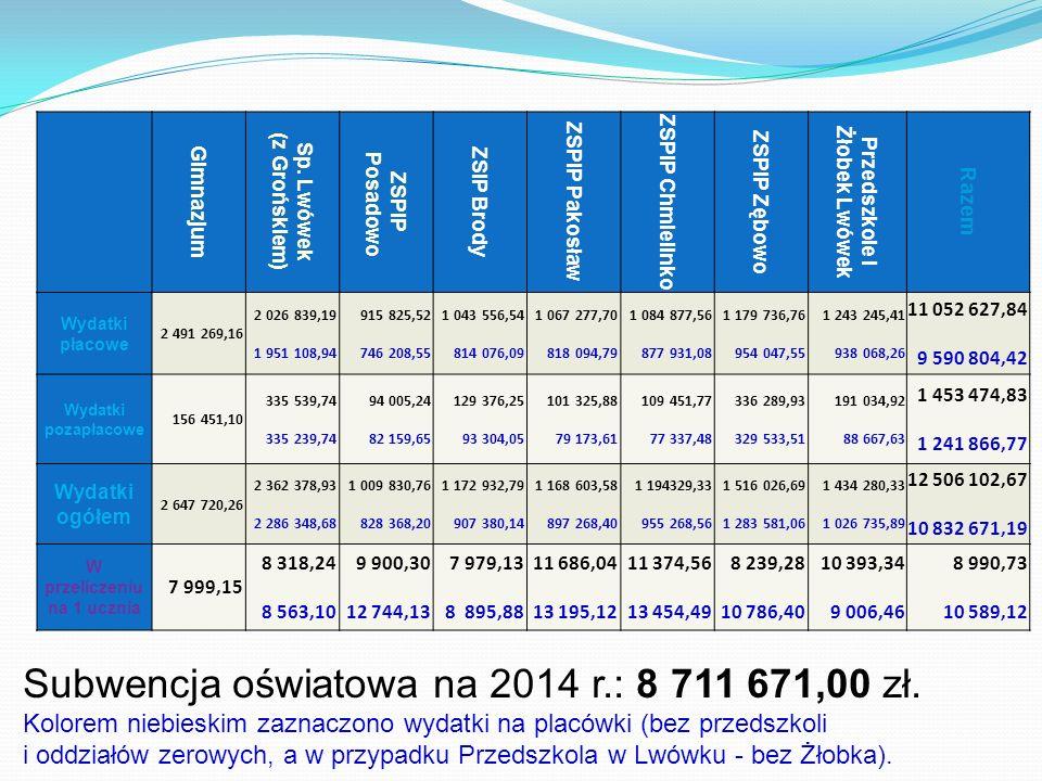 Dochody i wydatki oświaty w 2011 r. Gimnazjum Sp.
