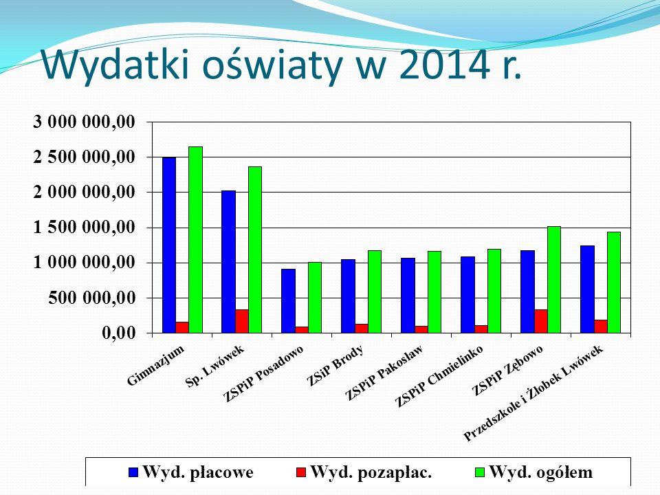 Wydatki oświaty w 2014 r.