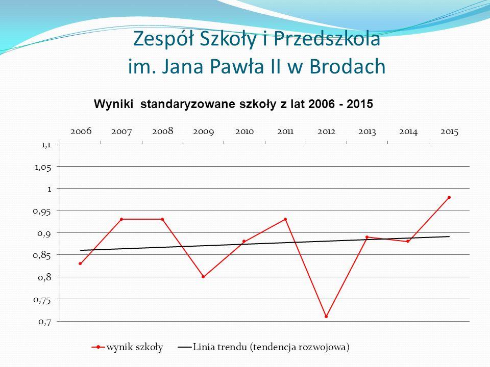 Zespół Szkoły i Przedszkola im. Jana Pawła II w Brodach